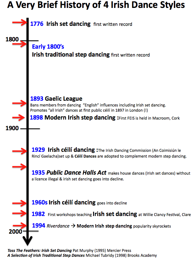 A very brief history of 4 Irish dance styles