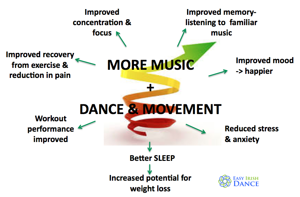 Health aspects diagram - impact of more music and dance